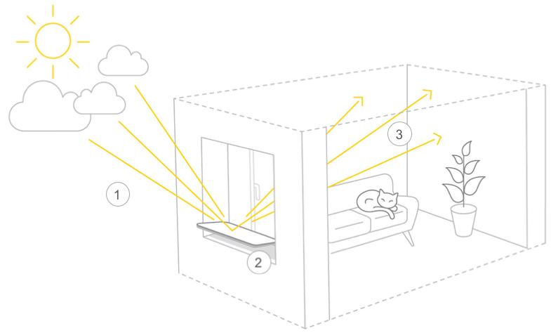 réflecteur de lumière naturelle espaciel, fonctionnement, gain de luminosité au quotidien