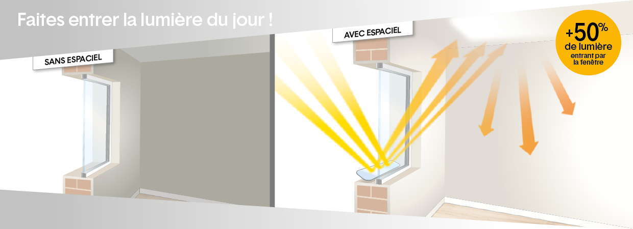 Le fonctionnement du r flecteur de lumi re espaciel espaciel - Reflecteur de lumiere ...